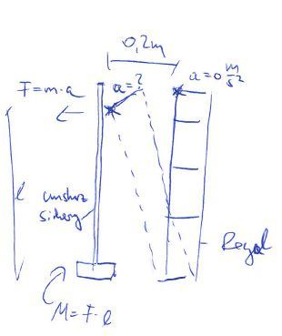 regal kippt beschleunigung a in abh ngikeit von weg s. Black Bedroom Furniture Sets. Home Design Ideas